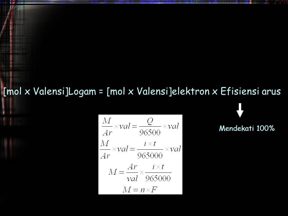 [mol x Valensi]Logam = [mol x Valensi]elektron x Efisiensi arus